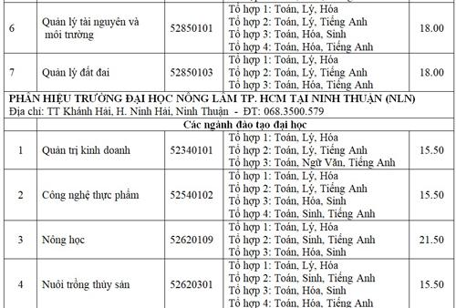 diem-chun-cao-nhat-dai-hoc-nong-lam-tp-hcm-la-23-75-8