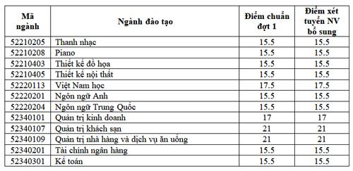 truong-nguyen-tat-thanh-thu-dau-mot-cong-bo-diem-chun
