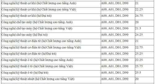 dai-hoc-su-pham-ky-thuat-tp-hcm-cong-bo-diem-chun-1
