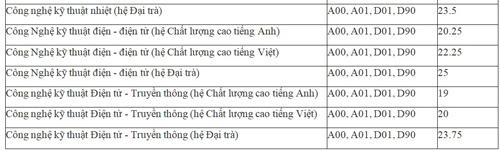 dai-hoc-su-pham-ky-thuat-tp-hcm-cong-bo-diem-chun-2