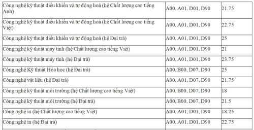 dai-hoc-su-pham-ky-thuat-tp-hcm-cong-bo-diem-chun-3