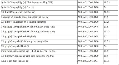 dai-hoc-su-pham-ky-thuat-tp-hcm-cong-bo-diem-chun-4