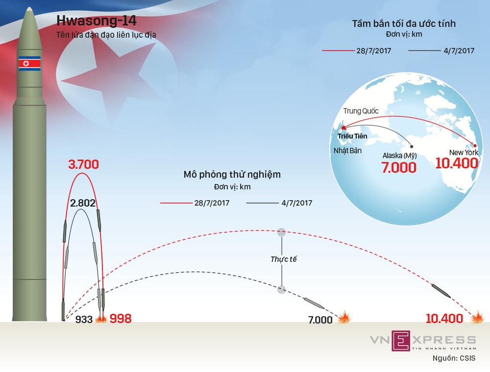 Uy lực tên lửa đạn đạo có thể bắn tới New York của Triều Tiên
