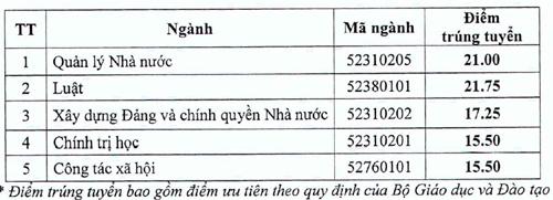 diem-chun-hoc-vien-can-bo-quoc-te-sai-gon-hung-vuong-tp-hcm