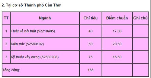 diem-chun-truong-ngan-hang-kien-truc-tp-hcm-1