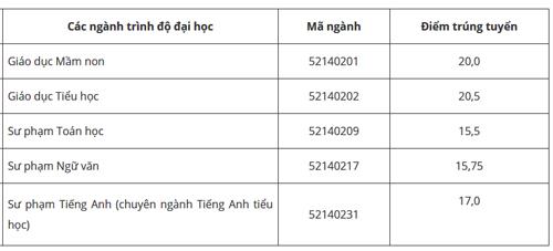 diem-chun-dai-hoc-tien-giang-binh-duong-phu-yen-1