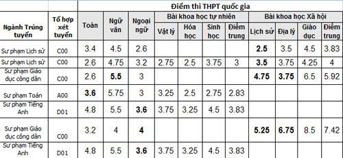 thi-sinh-3-6-diem-toan-van-do-cao-dang-su-pham-toan