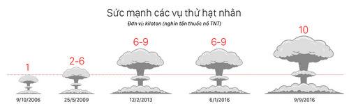 thach-thuc-trong-qua-trinh-thu-nho-dau-dan-hat-nhan-cua-trieu-tien-2