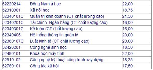 diem-chun-bo-sung-nhieu-dai-hoc-tang-nhe-so-voi-dot-1