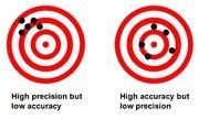 Trắc nghiệm cách dùng exact, accurate, proper, precise