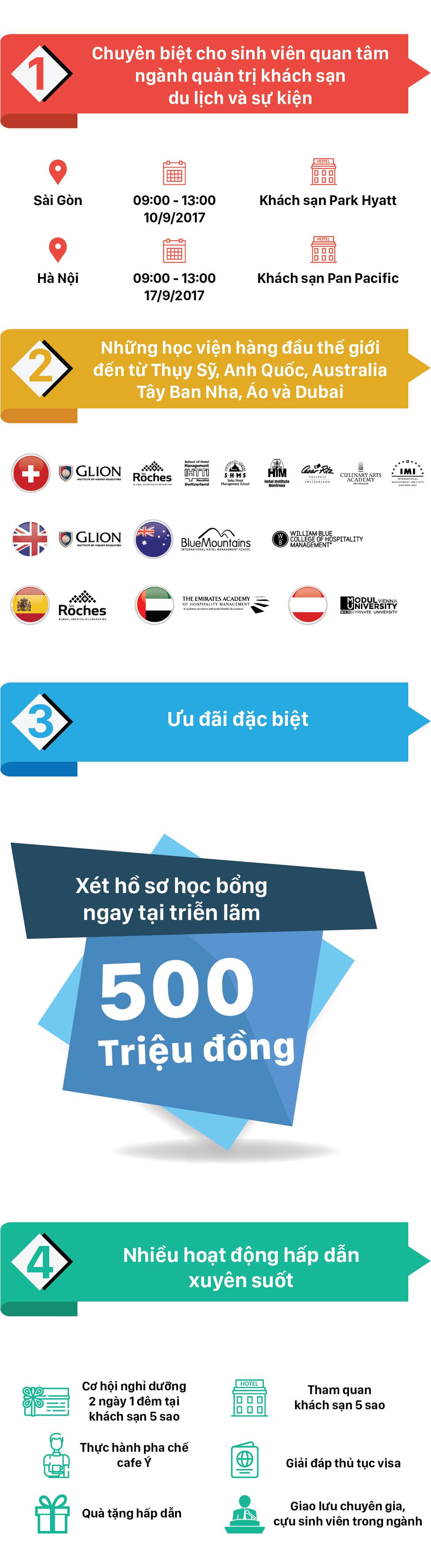 Cơ hội xét hồ sơ học bổng đến 500 triệu đồng tại triển lãm du học