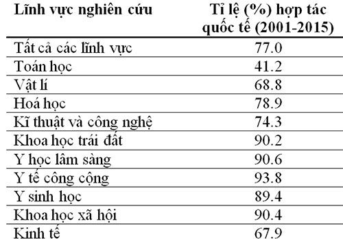 Bảng 1: Tỉ trọng (%) hợp tác quốc tế trong các bài báo khoa học của Việt Nam (2001 - 2015)