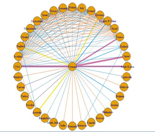 Hình 1: Hợp tác quốc tế trong nghiên cứu khoa học của Việt Nam trong thời gian 2001 - 2015. Đường nối càng dày thể hiện số bài báo khoa học với tác giả của hai nước càng cao. Mạng lưới phần trên của hình cho thấy Việt Nam chủ yếu hợp tác nghiên cứu khoa học với các nước phương Tây.