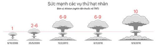 uy-luc-loai-bom-nhiet-hach-trieu-tien-vua-thu-nghiem-1