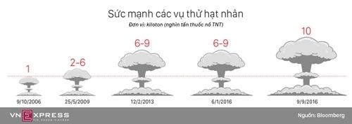 Sức mạnh các vụ thử hạt nhân của Triều Tiên. Đồ họa: Việt Chung.