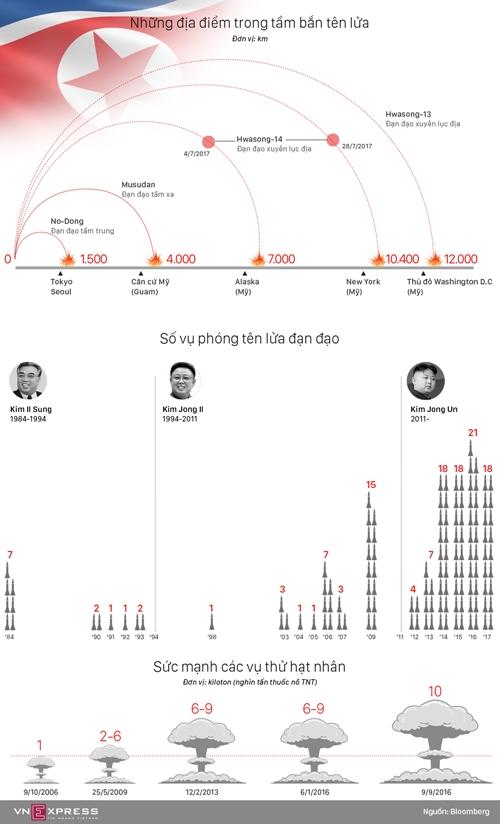 Ba thập kỷ Triều Tiên phát triển tên lửa, vũ khí hạt nhân (bấm vào hình để xem chi tiết). Đồ họa: Việt Chung.