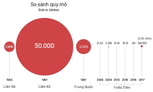 Quy mô các lần thử hạt nhân của Triều Tiên.(bấm vào hình để xem chi tiết). Đồ họa:Việt Chung.
