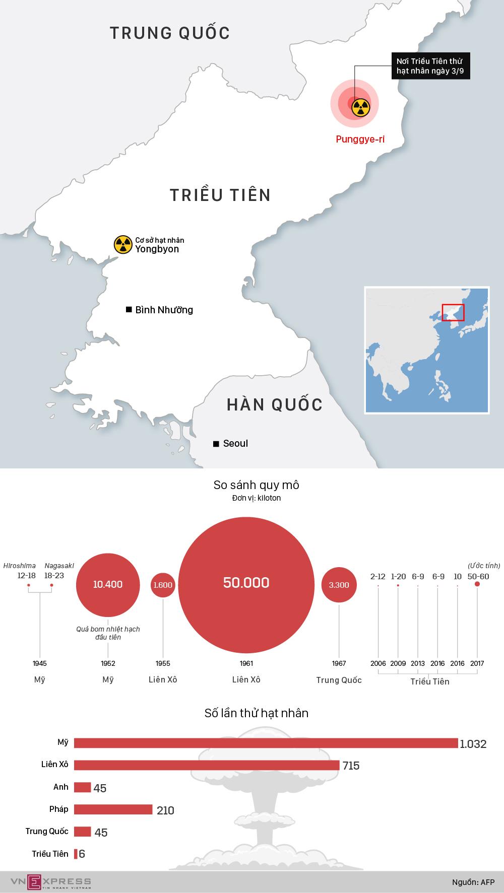 Lần thử hạt nhân thứ sáu uy lực nhất của Triều Tiên