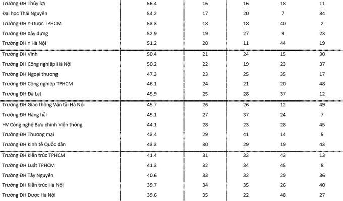 Bảng xếp hạng 49 đại học Việt Nam