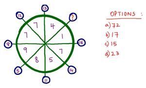 Ba câu đố tìm số đòi hỏi sự nhanh trí