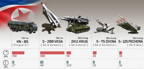 Những vũ khí Triều Tiên có thể đe dọa oanh tạc cơ Mỹ. Bấm vào ảnh để xem đầy đủ.