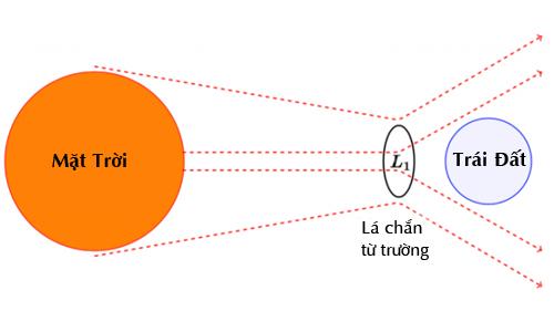 tam-khien-dong-co-the-bao-ve-trai-dat-khoi-bao-mat-troi