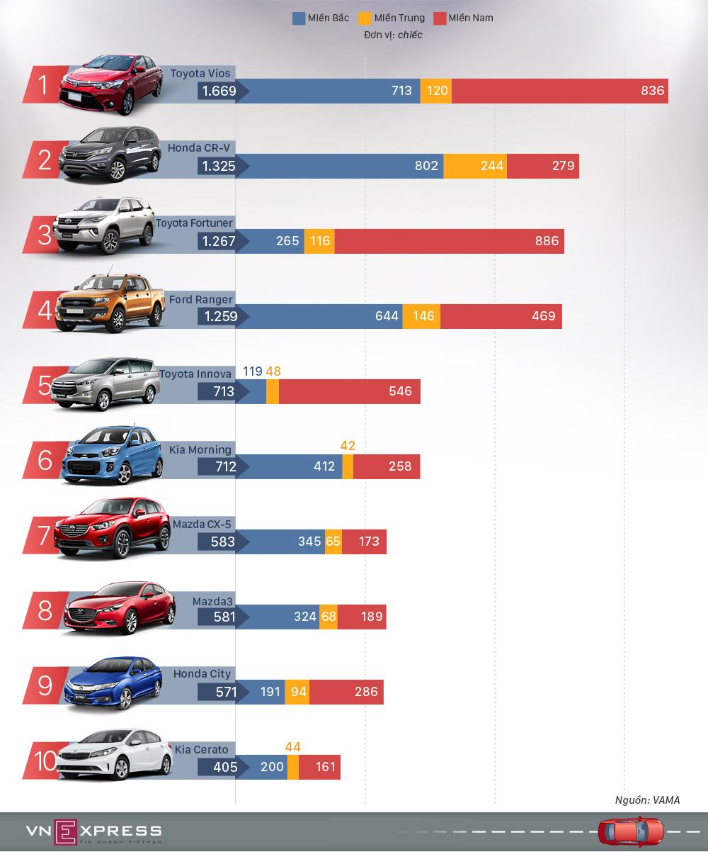 10 ôtô bán chạy nhất tháng 9 tại Việt Nam - Trường Hải chiếm ưu thế