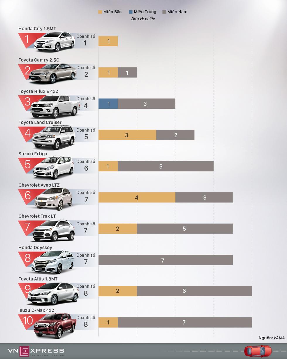 10 mẫu ôtô ế nhất tháng 9 tại Việt Nam