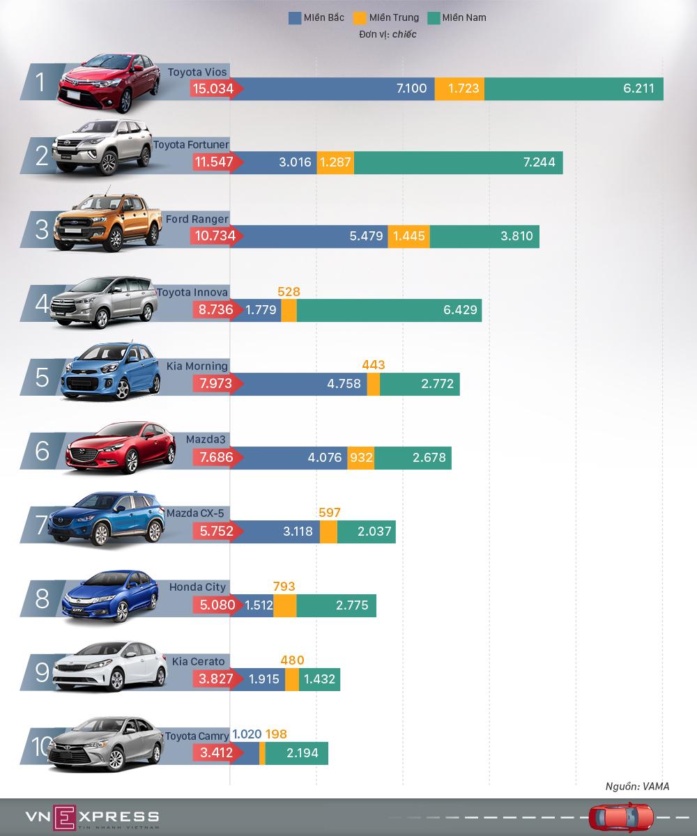 Top 10 ôtô bán chạy 9 tháng 2017 - Vios vẫn quán quân