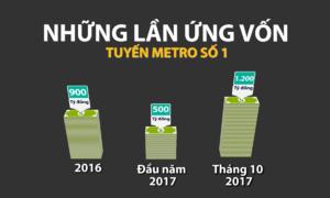 'Khát' vốn của tuyến metro số 1 Sài Gòn
