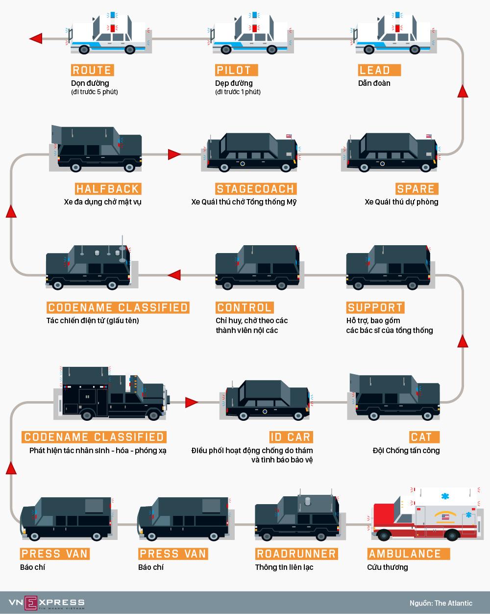 Đoàn xe tiêu chuẩn hộ tống Tổng thống Mỹ