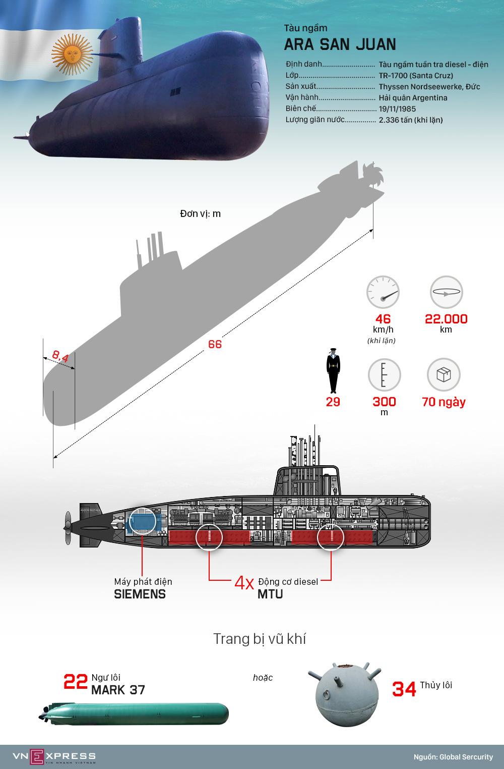 Trang bị trên tàu ngầm Argentina mất tích
