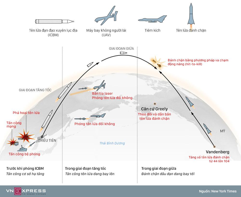 Tham vọng lá chắn tên lửa ba tầng của Mỹ