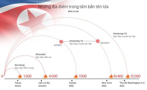 Ba thập kỷ Triều Tiên phát triển tên lửa, vũ khí hạt nhân. (Nhấn vào hình để xem chi tiết). Đồ hoạ: Việt Chung.