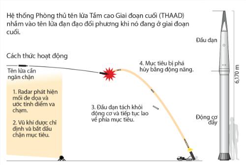 lau-nam-goc-tim-dia-diem-de-trien-khai-them-he-thong-phong-thu-ten-lua-1