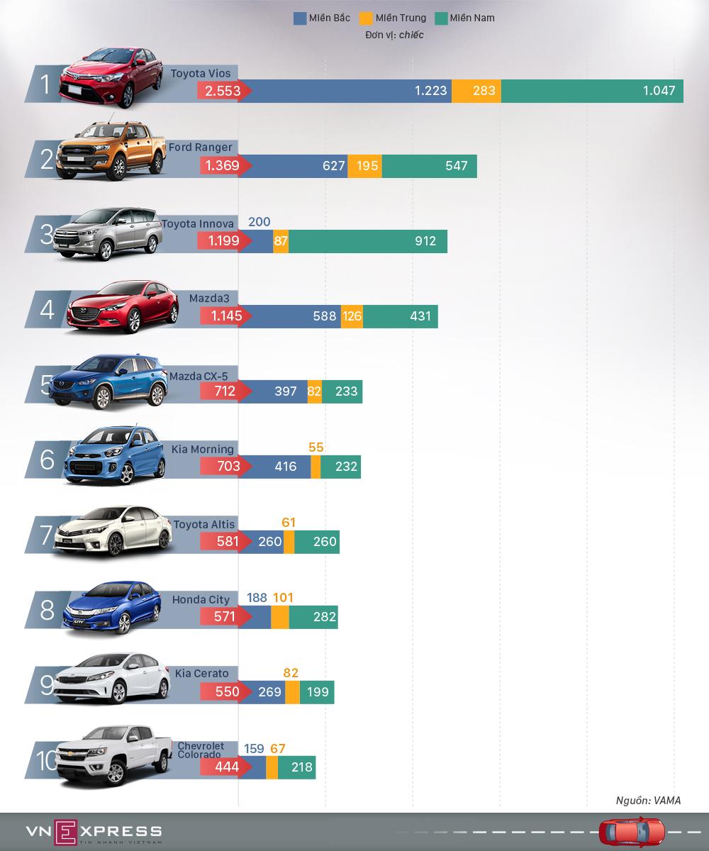 10 ôtô bán chạy nhất Việt Nam tháng 11 - Vios tăng mạnh, Fortuner tụt dốc
