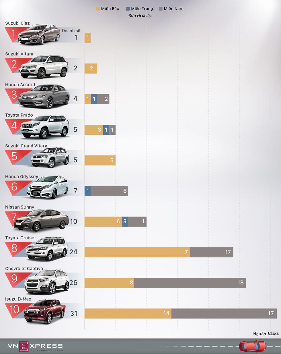 Những ôtô ế ẩm nhất tháng 11 tại Việt Nam