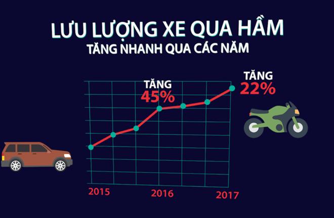 Áp lực giao thông mới cho hầm vượt sông Sài Gòn