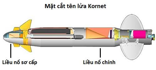 Thiết kế đầu nổ kép tách biệt của tên lửa Kornet. Đồ họa: Military Power.