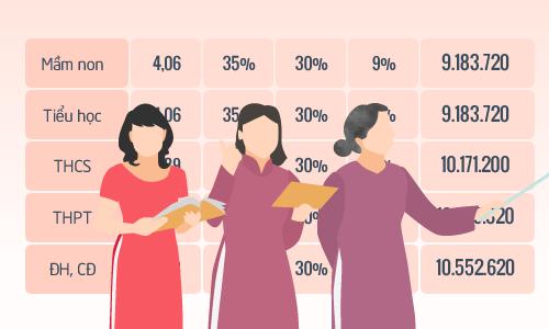 Giáo viên đang hưởng lương như thế nào? Đồ họa: Tiến Thành - Quỳnh Trang.