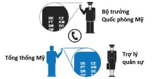 Mã trên bánh bích quy phải khớp với mã xác thực của Bộ trưởng Quốc phòng Mỹ. Đồ họa: Bloomberg.