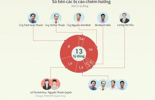 Ông Trịnh Xuân Thanh: Tôi không tham ô