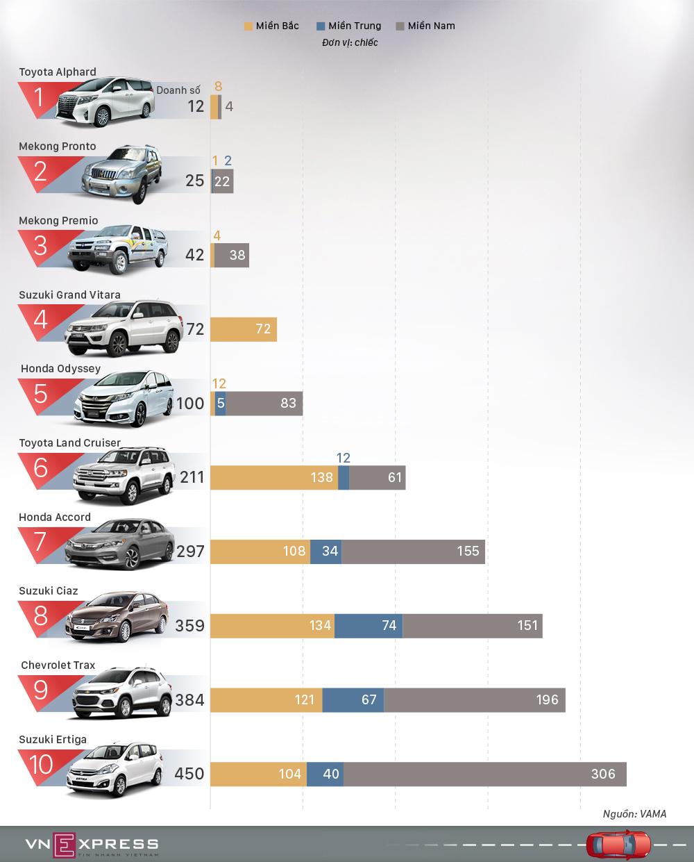 10 mẫu ôtô ế ẩm nhất thị trường Việt Nam năm 2017