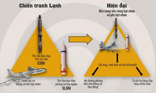 Bộ ba răn đe hạt nhân của Mỹ. Bấm vào ảnh để xem đầy đủ.