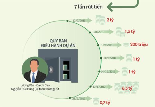 Đồ họa: Cách thức tham ô 13 tỷ đồng, theo cáo buộc của VKS