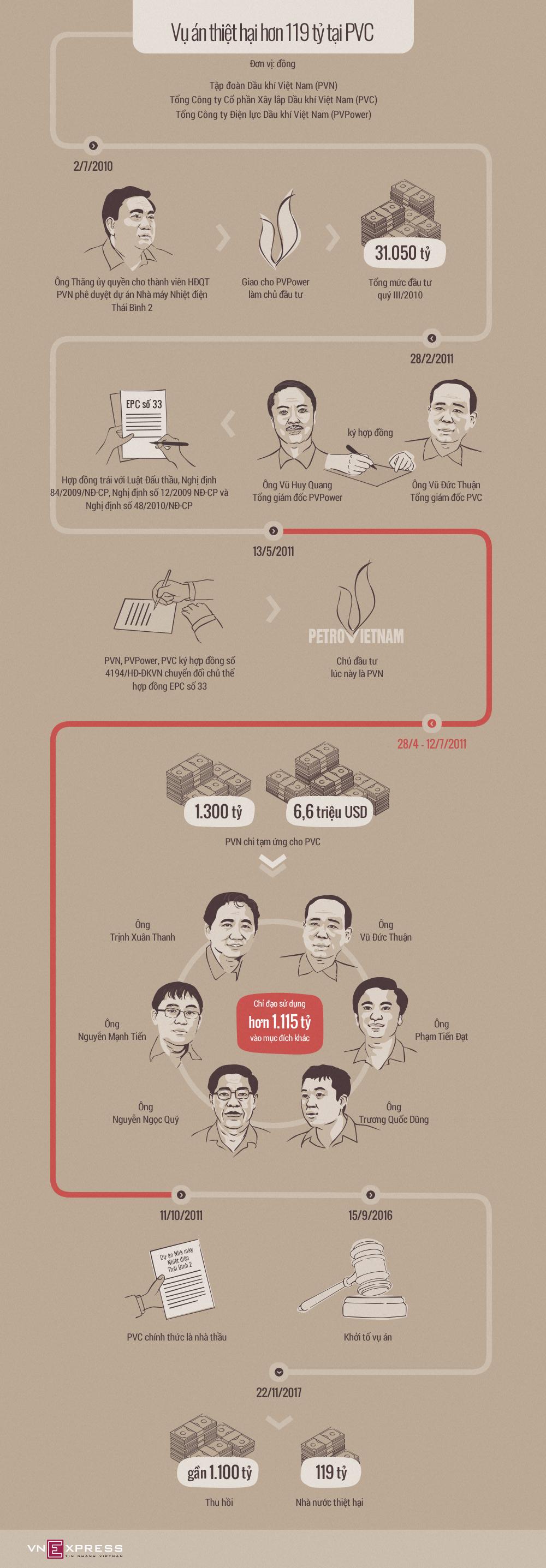 Ông Đinh La Thăng liên quan thế nào trong vụ án tại PVC