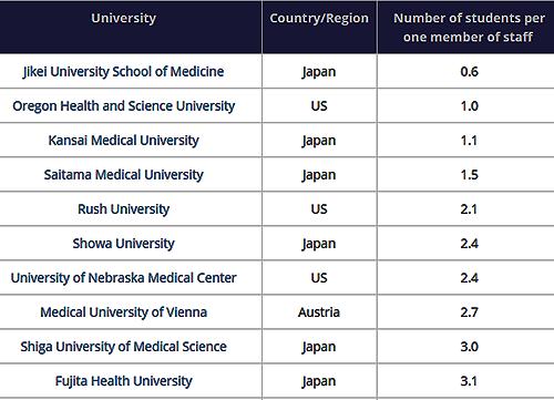 Top 10 đại học có tỷ lệ sinh viên trên nhân viên trong trường thấp nhất thế giới.Ảnh chụp màn hình