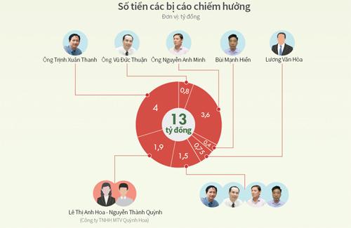 13 tỷ đồng tham ô được chia chác thế nào. Đồ hoạ: Tiến Thành