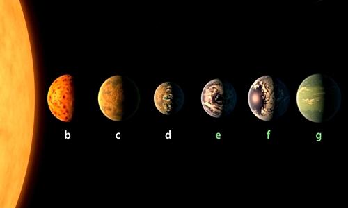 Hệ thống sao Trappist-1 bao gồm 7 hành tinh. Ảnh: NASA.