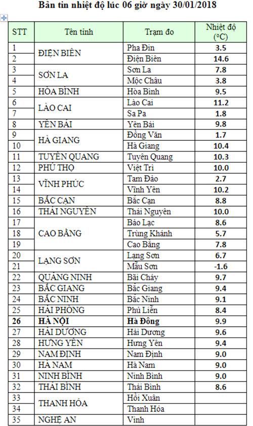 Nhiệt độ Hà Nội dưới 10, học sinh tiểu học và mầm non nghỉ học